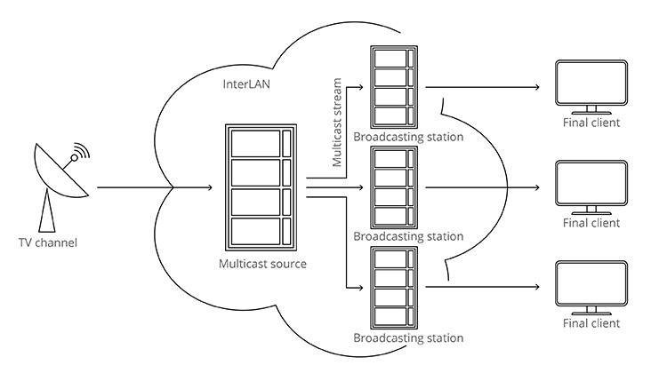 InterLAN – The Largest Romanian Interconnection Platform